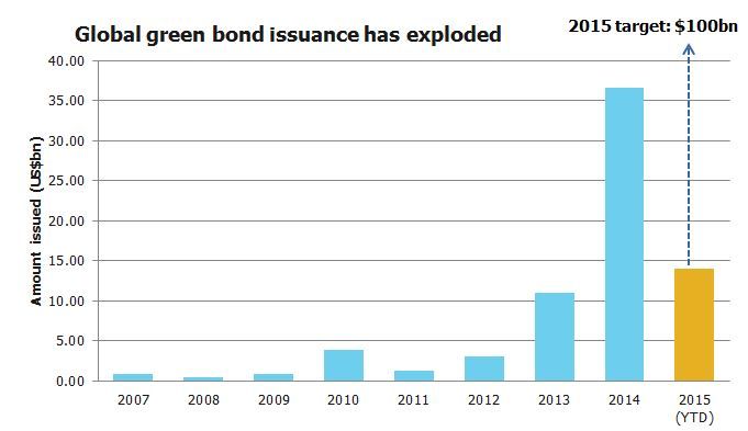 global green bond issuance has exploded with target
