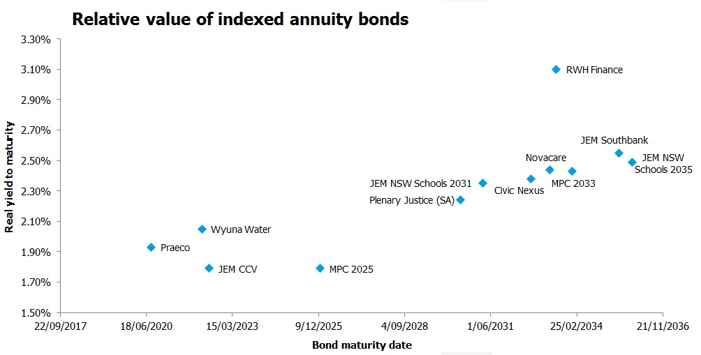 Graph of relative value of indexed annuity bonds