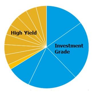 high yield inv grade