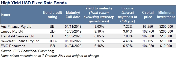 high yield USD fixed rate bonds chart