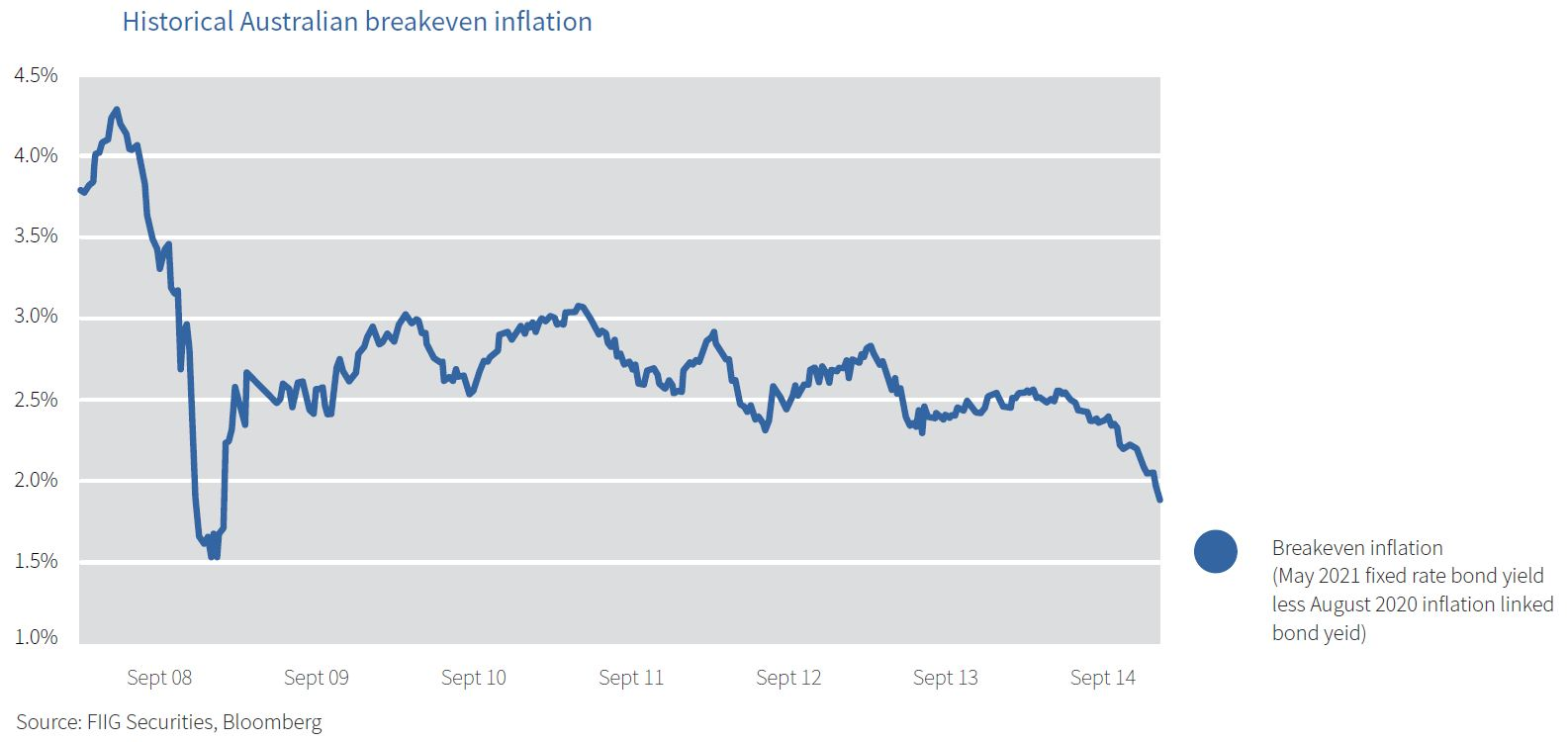 historical break even inflation