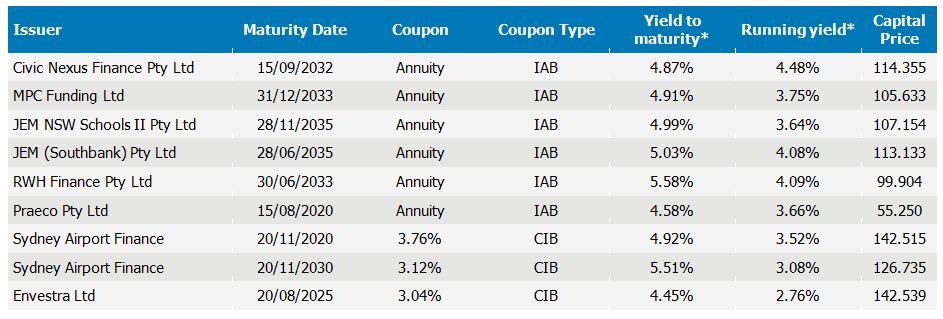 Index linked infrastructure bond portfolio