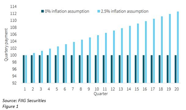 Inflation-linked-securities-chart