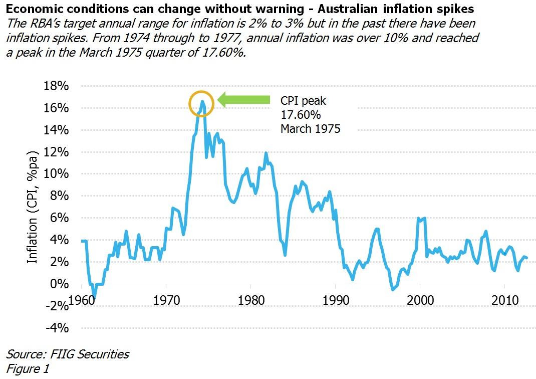 inflation peaks