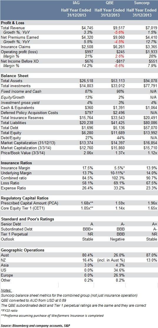 insurers comparison table
