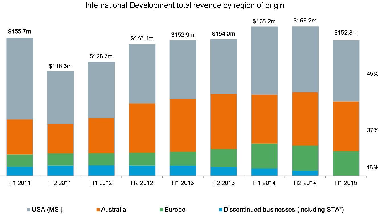 international development total revenue