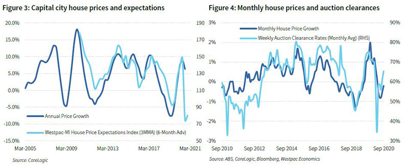 Is_housing_already_turning_figure_3_and_4_800