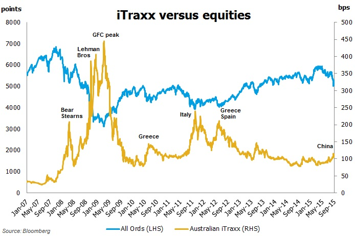 iTraxx versus equities