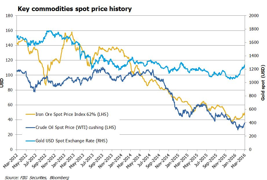 key-commodities-graph