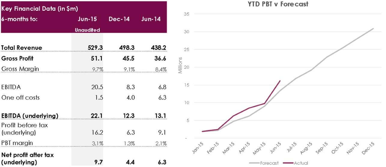 Key financial data YTD versus forecast