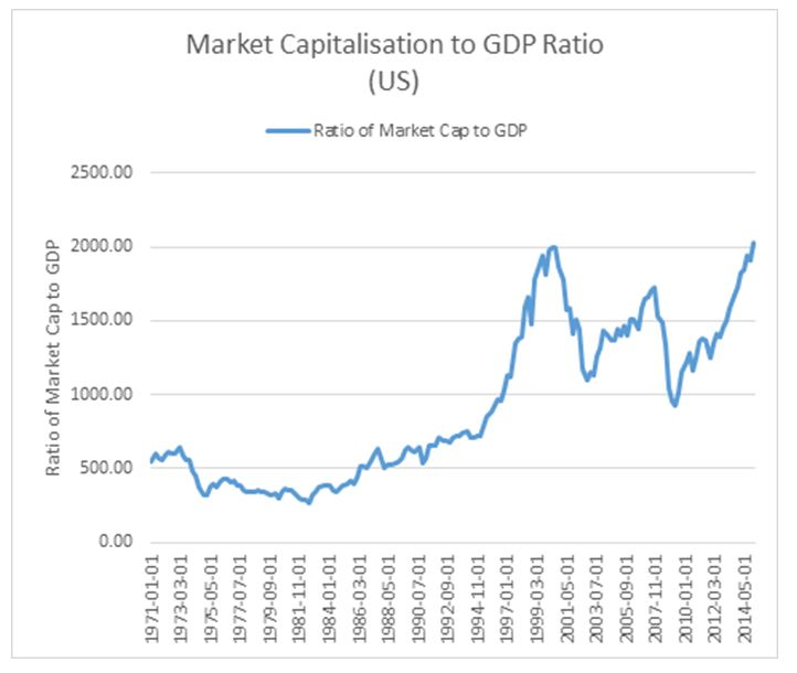 market cap to GDP ration US