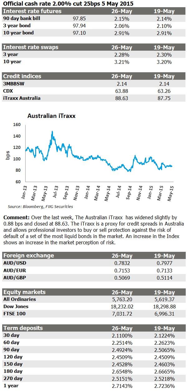 Market update 26 May