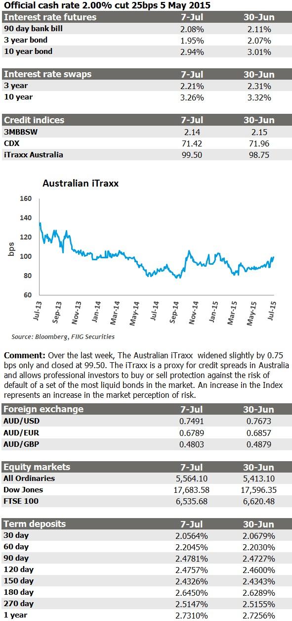 market update 7 Jul 15