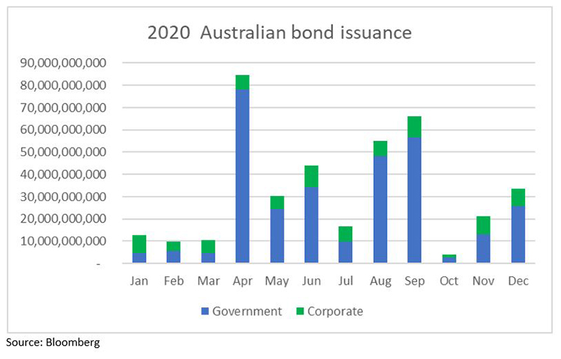 New-issuance-for-2020-and-2021-outlook-chart-1
