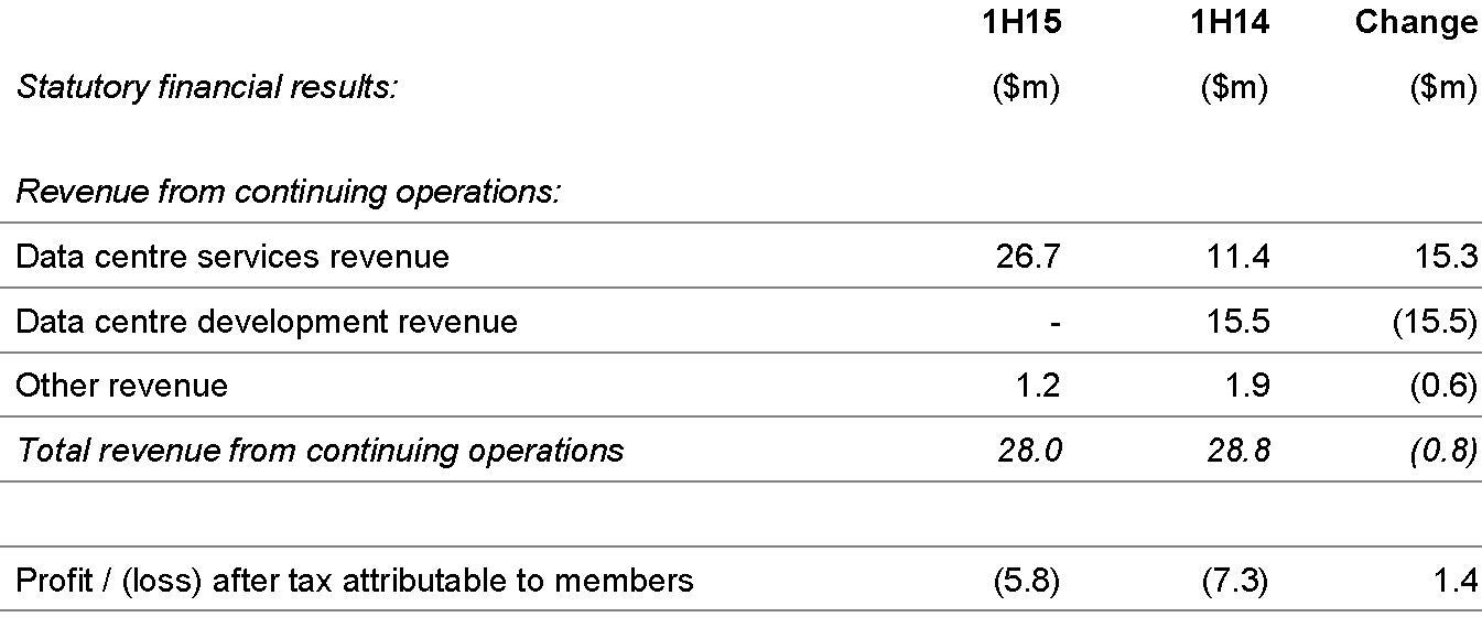 NEXTDC statutory financial results table