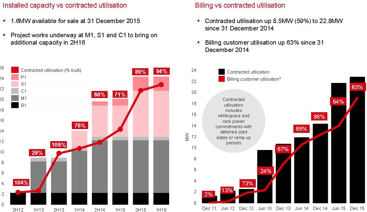 NEXTDC utilisation rates chart