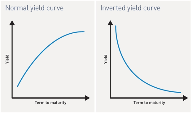 normal yield curve and inverted yield curve