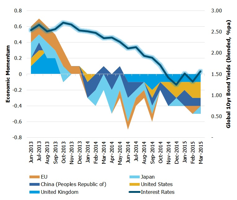 OECD Economic Momentum