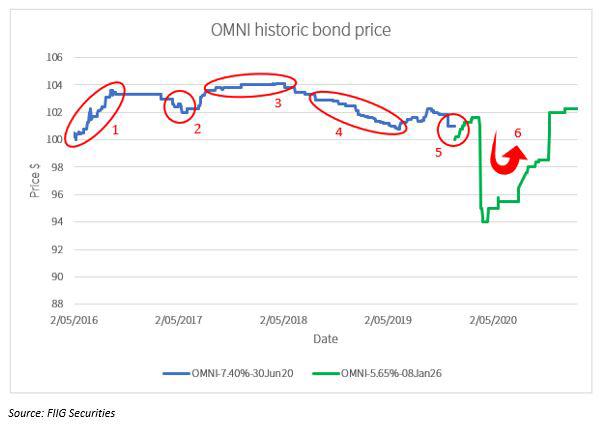 OMNI-chart-1