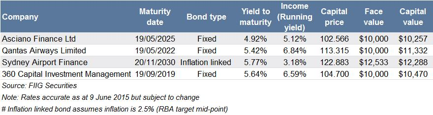 portfolio suggestion bond yields out of line