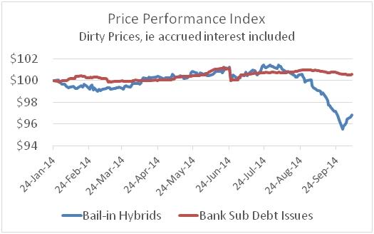 price performance index