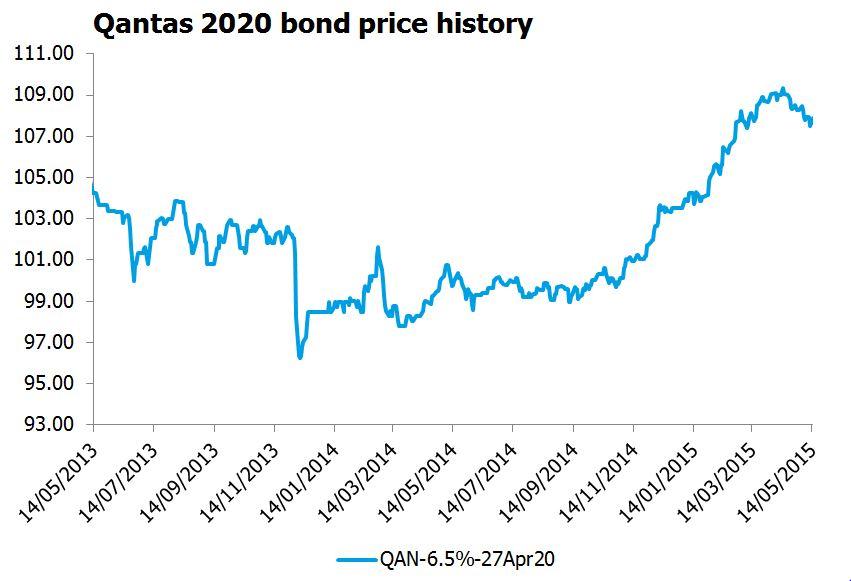 Qantas 2020 bond price history graph