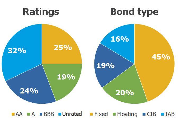 Rating Bond Type