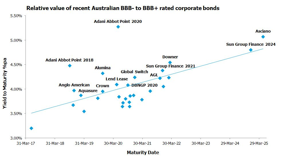 Relative value of recent Australian BBB- to BBB+ rated corporate bonds