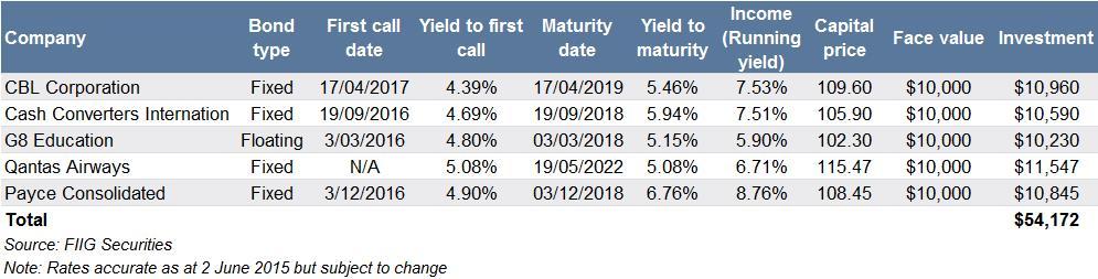 retail high yield bond portfolio