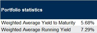 retail high yield portfolio statistics