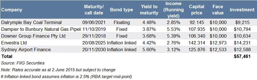 retail investment grade bond portfolio