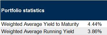 retail investment grade portfolio statistics
