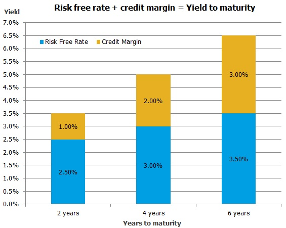 Risk free rate = credit margin = Yield to maturity
