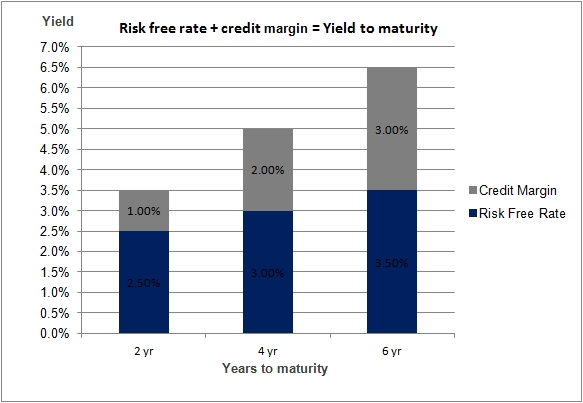 risk free rate plus credit margin