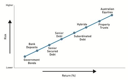 risk versus return graph