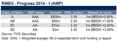 RMBS progress 2014