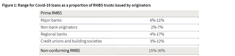 RMBS_Chart_1
