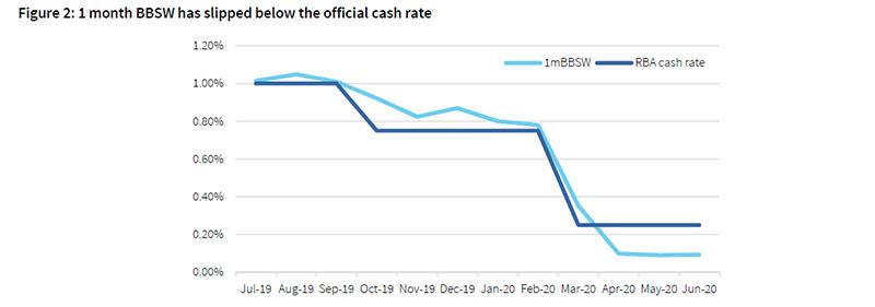 RMBS_Chart_2