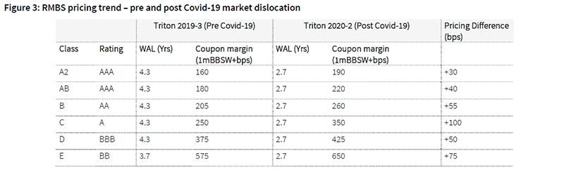 RMBS_Chart_3