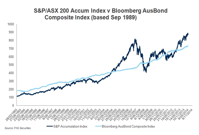 S&P Accumulation index v Bloomberg AusBond Composite Index