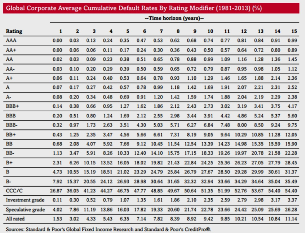 S&P Global Corporate Average Default Rates table