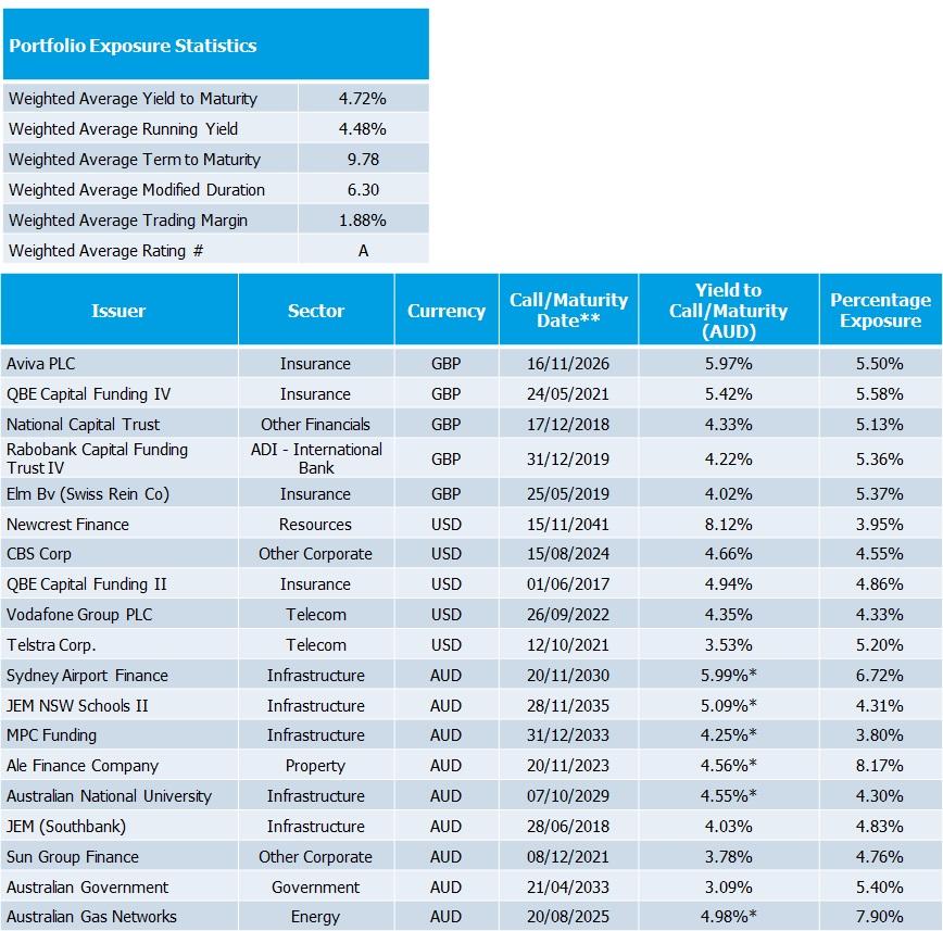 Short China Portfolio and Exposure Statistics