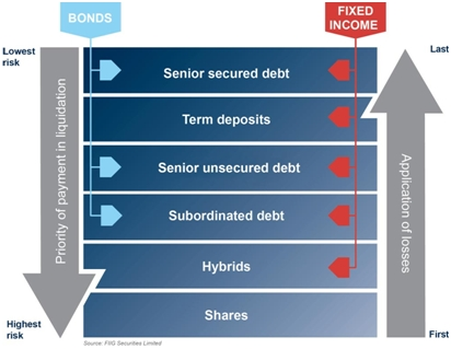 simplified bank capital structure diagram