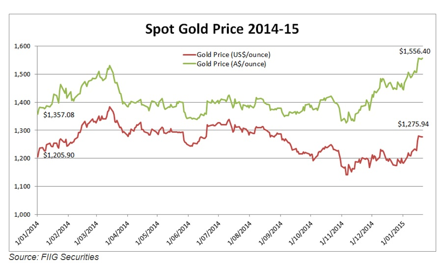 spot gold price chart