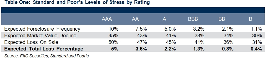 standard and poors level of stress by rating