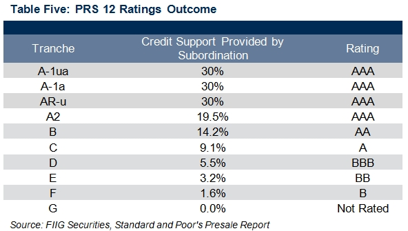 standard and poors PRS12 ratings outcome