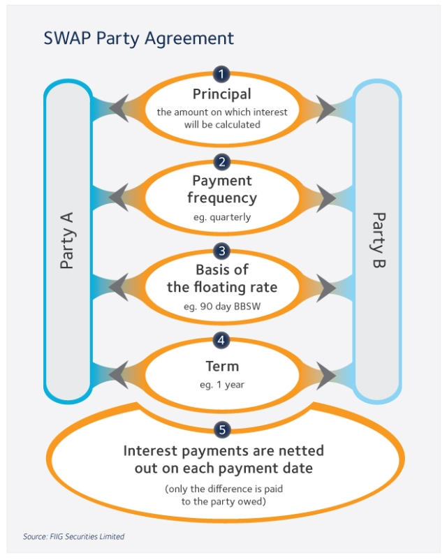 swap party agreement diagram