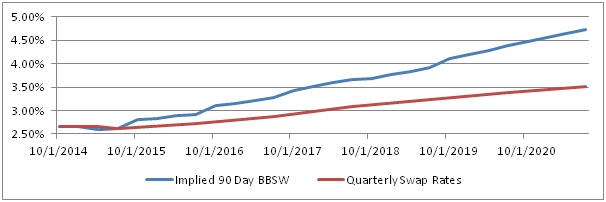 Swap Rates and Implied 90 Day BBSW Rates