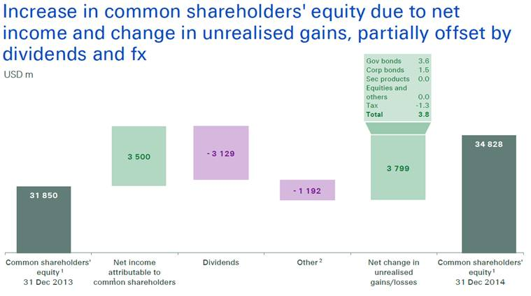 Swiss Re equity increase chart