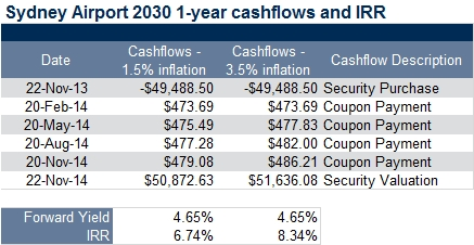 sydney airport 1 year cash flow and irr